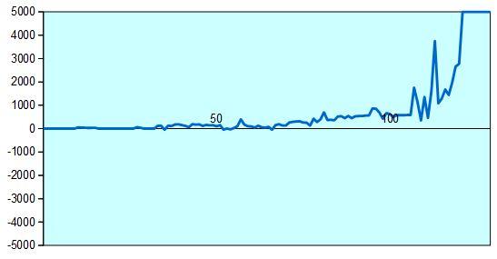 獅子王戦決勝 形勢評価グラフ