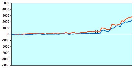 第2期電王戦第1局 形勢評価グラフ