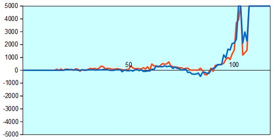 炎の七番勝負第4局 形勢評価グラフ
