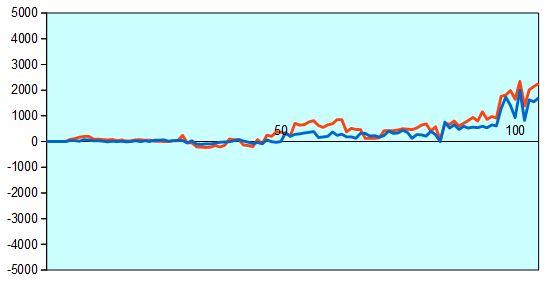 第67回NHK杯1回戦第2局 形勢評価グラフ