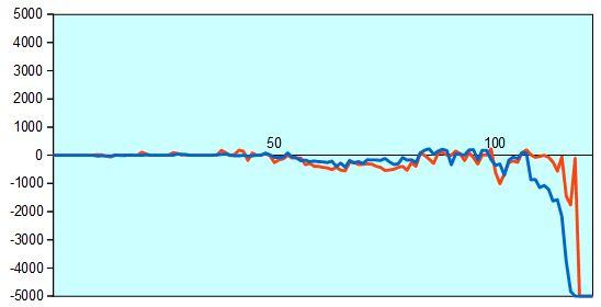 炎の七番勝負第5局 形勢評価グラフ