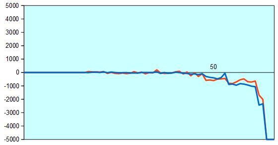 第67回NHK杯1回戦第3局 形勢評価グラフ