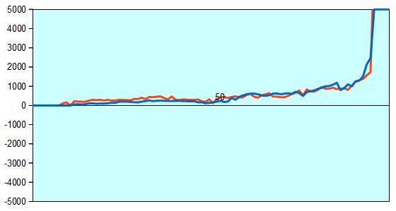 炎の七番勝負第6局 形勢評価グラフ