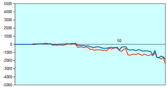 第75期名人戦第2局 形勢評価グラフ