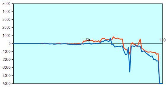 第67回NHK杯1回戦第4局 形勢評価グラフ