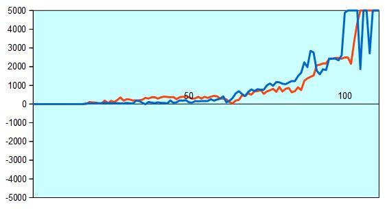 炎の七番勝負第7局 形勢評価グラフ