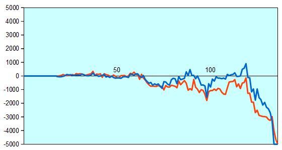 第88期棋聖戦挑戦者決定戦 形勢評価グラフ