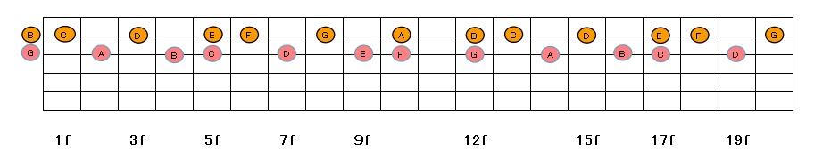 指板図32弦セット