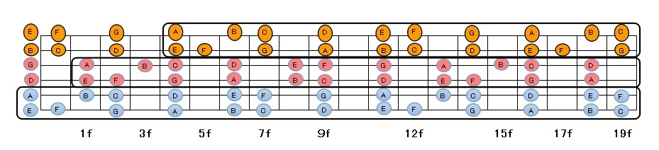 指板図2弦セット