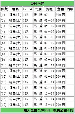 福島牝馬ステークス
