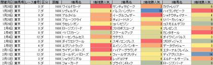 人気傾向_東京_ダート_1600m_20170101~20170213