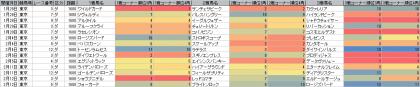 脚質傾向_東京_ダート_1600m_20170101~20170213