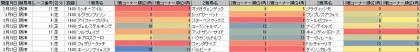 脚質傾向_阪神_芝_1400m_20160101~20160327