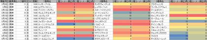 脚質傾向_阪神_芝_1400m_20160101~20160417