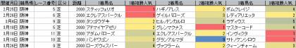 人気傾向_阪神_芝_2000m_20170101~20170326