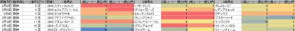 脚質傾向_阪神_芝_2000m_20170101~20170326