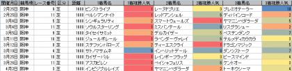 人気傾向_阪神_芝_1600m_20170101~20170402