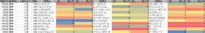 脚質傾向_阪神_芝_1600m_20170101~20170402