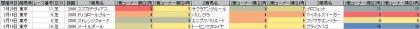 脚質傾向_東京_芝_2000m_20170101~20170416