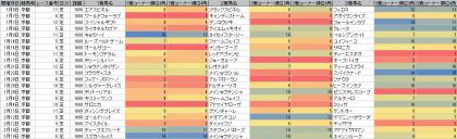 脚質傾向_京都_芝_1600m_20170101~20170416