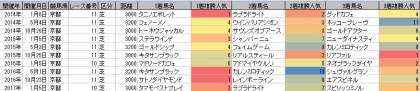 人気傾向_京都_芝_2600m以上_20140101~20170423