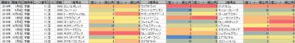 脚質傾向_京都_芝_2600m以上_20140101~20170423