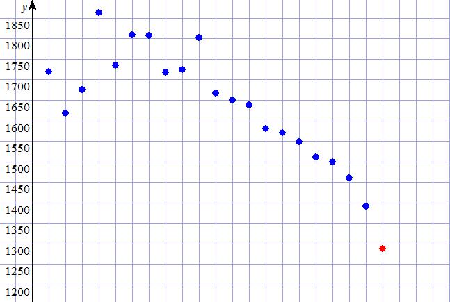 志願者数のグラフ1