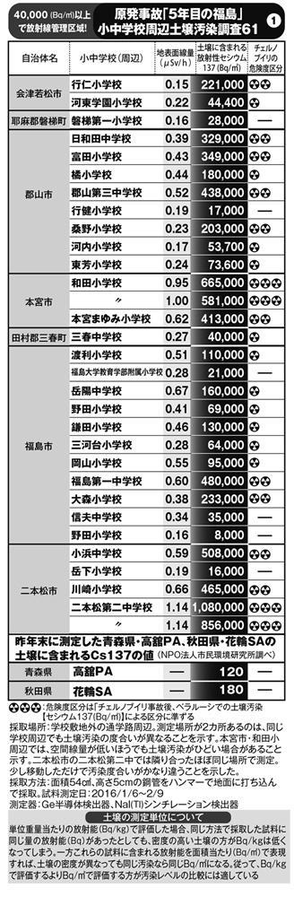 福島「放射性物質」土壌汚染調査 8割の学校で驚愕の数値が!