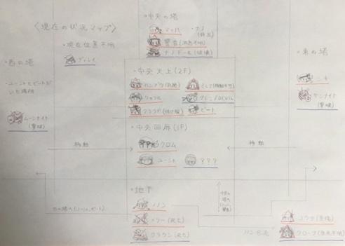 7章 状況図