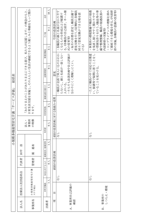 小規模多機能総括表H28-001