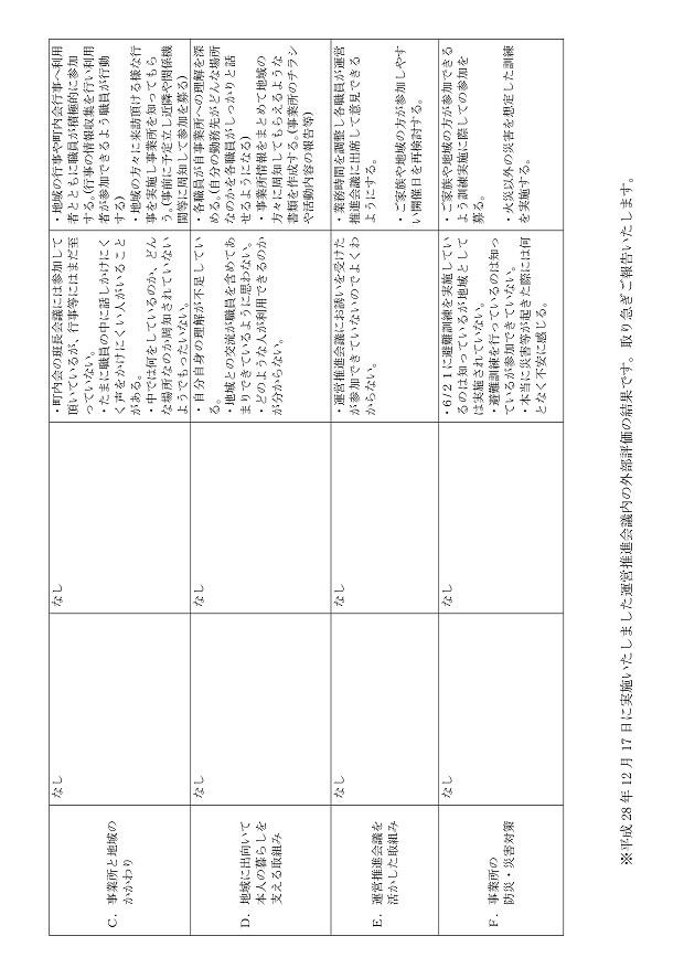 小規模多機能総括表H28-002
