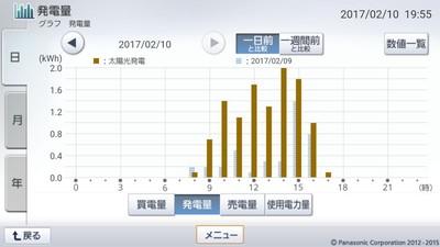 170210_グラフ