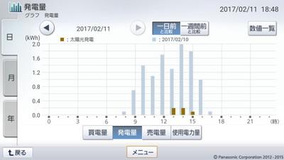 170211_グラフ