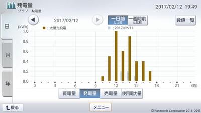 170212_グラフ
