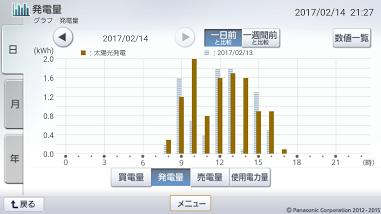 170214_グラフ