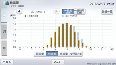 170216_グラフ