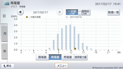 170217_グラフ