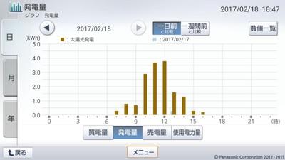 170218_グラフ