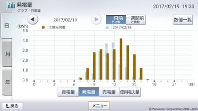 170219_グラフ