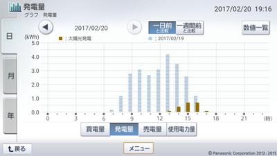 170220_グラフ