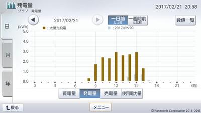 170221_グラフ