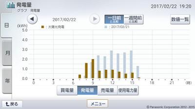 170222_グラフ
