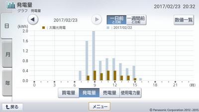 170223_グラフ