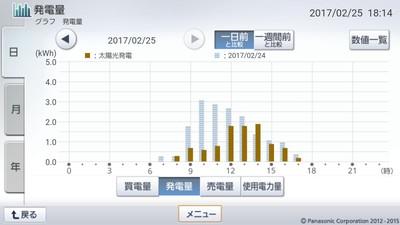 170225_グラフ