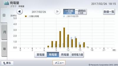 170226_グラフ