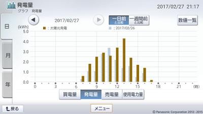 170227_グラフ