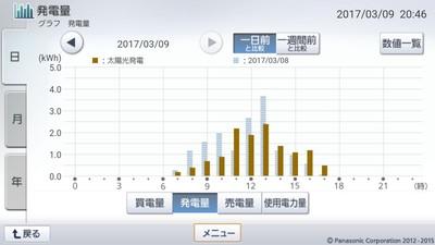 170309_グラフ