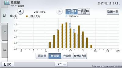 170311_グラフ