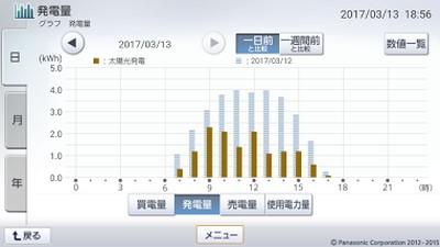 170313_グラフ