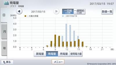 170315_グラフ